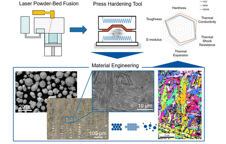 Image of Fabrication of Press Hardening Tools by Laser Powder Bed Fusion Process
